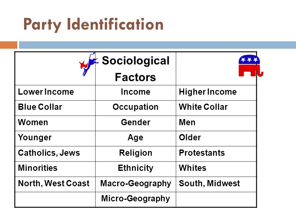 Party Identification Sociological Factors Lower IncomeIncomeHigher Income Blue CollarOccupationWhite Collar WomenGenderMen YoungerAgeOlder Catholics, JewsReligionProtestants MinoritiesEthnicityWhites North, West CoastMacro-GeographySouth, Midwest Micro-Geography
