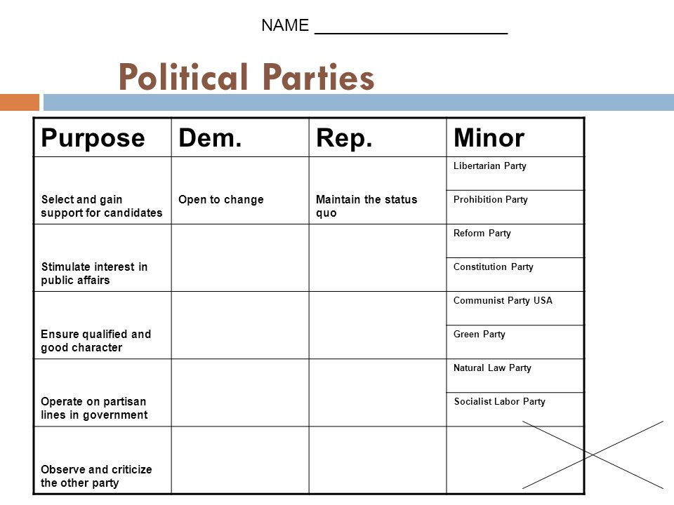 Political Parties PurposeDem.Rep.Minor Select and gain support for candidates Open to changeMaintain the status quo Libertarian Party Prohibition Party Stimulate interest in public affairs Reform Party Constitution Party Ensure qualified and good character Communist Party USA Green Party Operate on partisan lines in government Natural Law Party Socialist Labor Party Observe and criticize the other party NAME _____________________