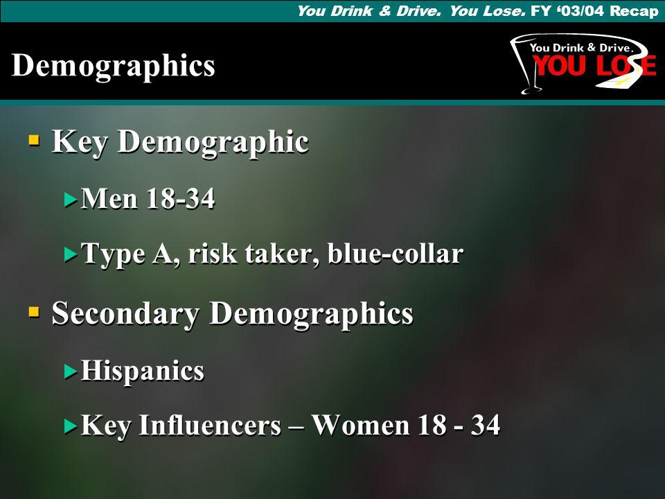 Demographics  Key Demographic  Men 18-34  Type A, risk taker, blue-collar  Secondary Demographics  Hispanics  Key Influencers – Women 18 - 34  Key Demographic  Men 18-34  Type A, risk taker, blue-collar  Secondary Demographics  Hispanics  Key Influencers – Women 18 - 34 You Drink & Drive.