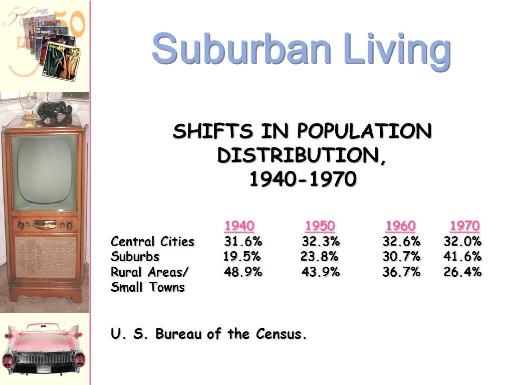 Suburban Living: The New American Dream 1 story high 1 story high 12'x19' living room 12'x19' living room 2 bedrooms 2 bedrooms tiled bathroom tiled bathroom garage garage small backyard small backyard front lawn front lawn By 1960  1/3 of the U.