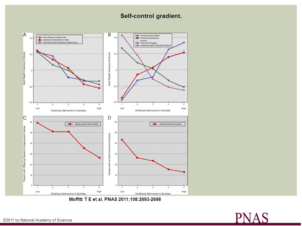 Self-control gradient. Moffitt T E et al.