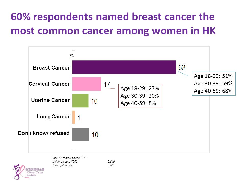60% respondents named breast cancer the most common cancer among women in HK Breast Cancer Cervical Cancer Uterine Cancer Lung Cancer Don t know/ refused Age 18-29: 27% Age 30-39: 20% Age 40-59: 8% Age 18-29: 51% Age 30-39: 59% Age 40-59: 68% Base: All females aged 18-59 Weighted base ('000)2,540 Unweighted base800 %