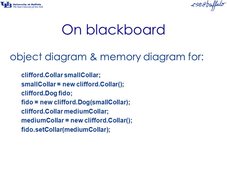 On blackboard object diagram & memory diagram for: clifford.Collar smallCollar; smallCollar = new clifford.Collar(); clifford.Dog fido; fido = new clifford.Dog(smallCollar); clifford.Collar mediumCollar; mediumCollar = new clifford.Collar(); fido.setCollar(mediumCollar);