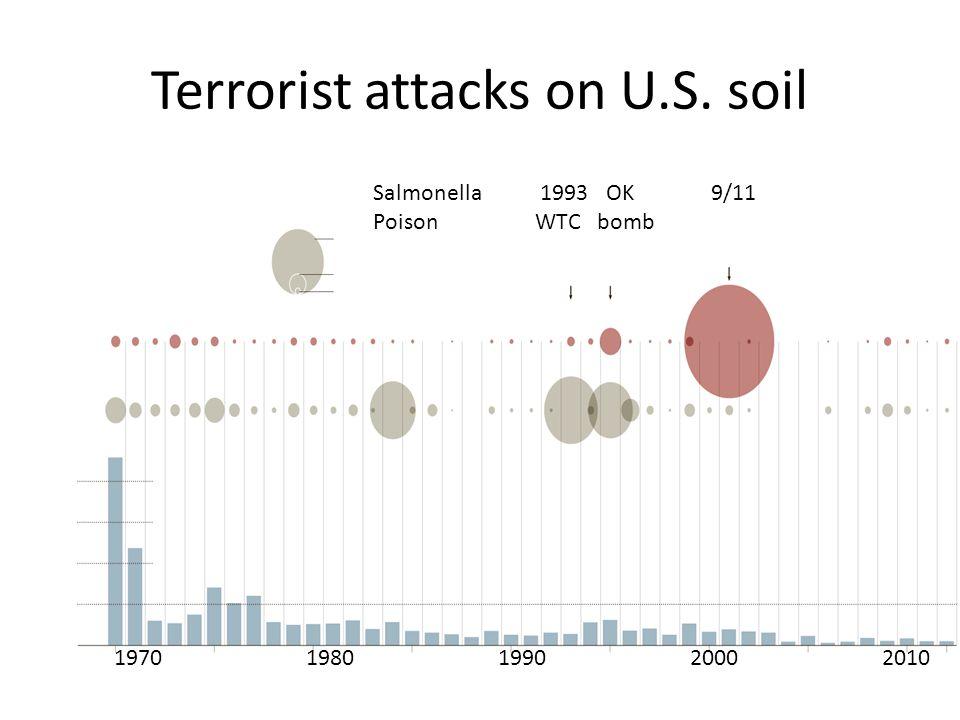 Terrorist attacks on U.S. soil 19701980199020002010 Salmonella 1993 OK 9/11 Poison WTC bomb