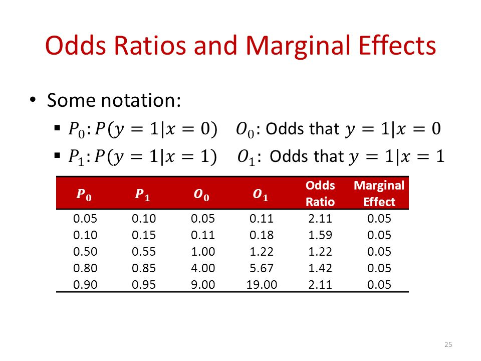 Odds Ratios and Marginal Effects Odds Ratio Marginal Effect 0.050.100.050.112.110.05 0.100.150.110.181.590.05 0.500.551.001.22 0.05 0.800.854.005.671.420.05 0.900.959.0019.002.110.05 25