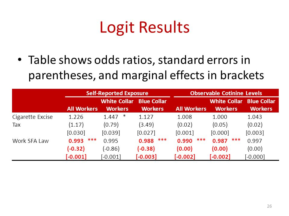 Logit Results Table shows odds ratios, standard errors in parentheses, and marginal effects in brackets Self-Reported ExposureObservable Cotinine Levels All Workers White Collar Workers Blue Collar WorkersAll Workers White Collar Workers Blue Collar Workers Cigarette Excise1.2261.447*1.1271.0081.0001.043 Tax(1.17)(0.79)(3.49)(0.02)(0.05)(0.02) [0.030][0.039][0.027][0.001][0.000][0.003] Work SFA Law0.993***0.9950.988***0.990***0.987***0.997 (-0.32)(-0.86)(-0.38)(0.00) [-0.001] [-0.003][-0.002] [-0.000] 26
