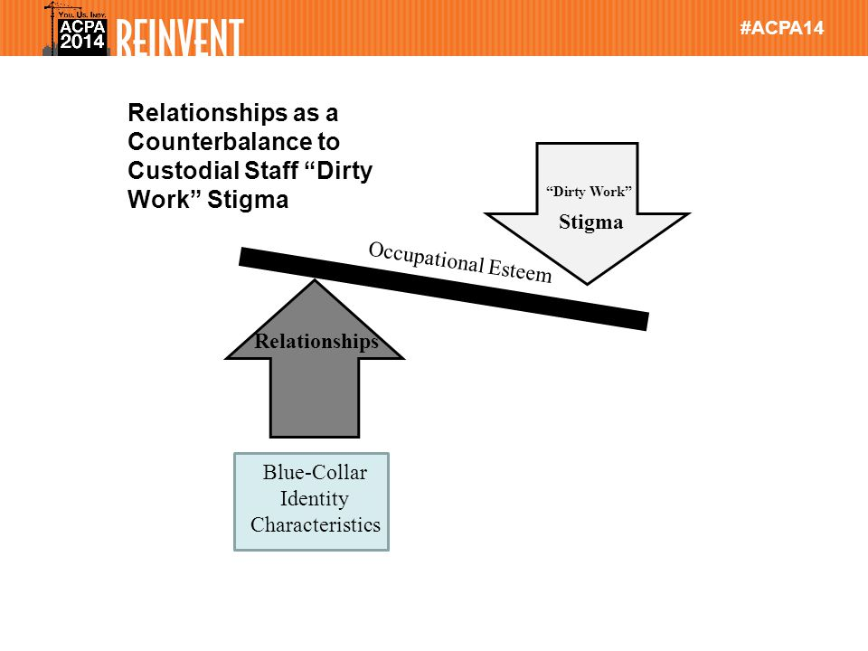 #ACPA14 Relationships Stigma Dirty Work Blue-Collar Identity Characteristics Relationships as a Counterbalance to Custodial Staff Dirty Work Stigma Occupational Esteem