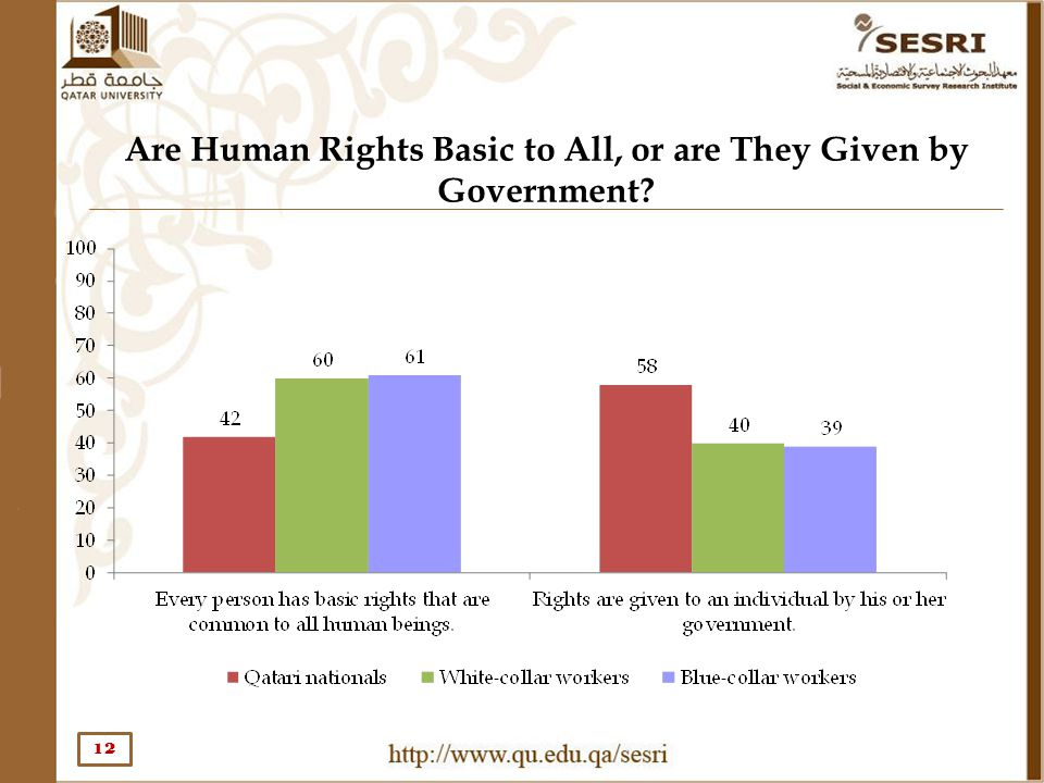 Are Human Rights Basic to All, or are They Given by Government? 12