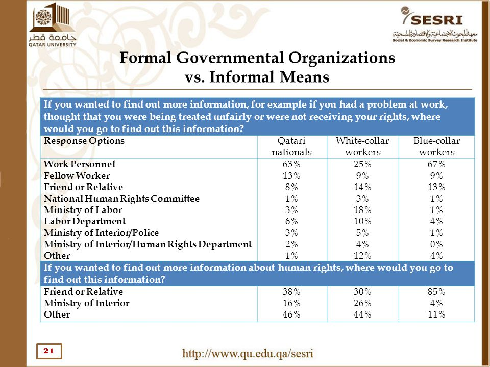 Formal Governmental Organizations vs. Informal Means 21 If you wanted to find out more information, for example if you had a problem at work, thought