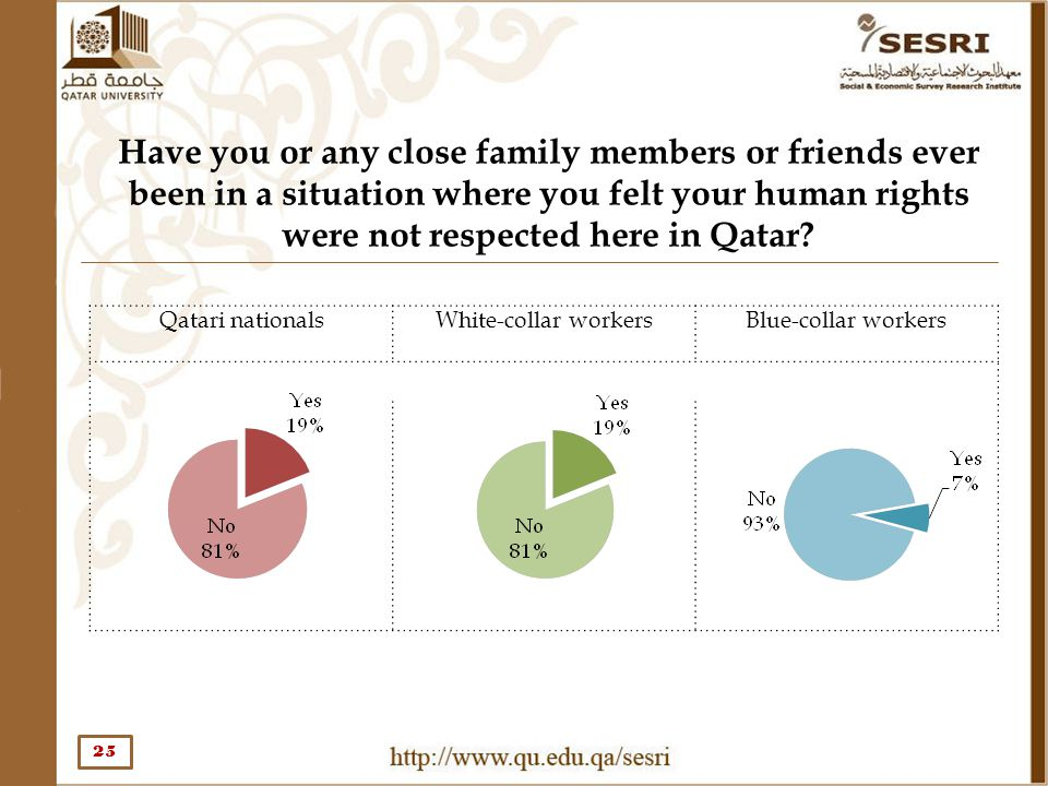 Have you or any close family members or friends ever been in a situation where you felt your human rights were not respected here in Qatar? 25 Qatari