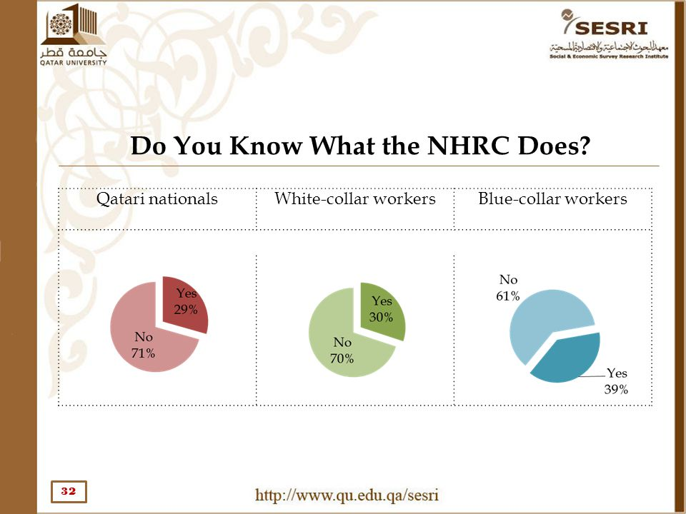 Do You Know What the NHRC Does? 32 Qatari nationals White-collar workersBlue-collar workers