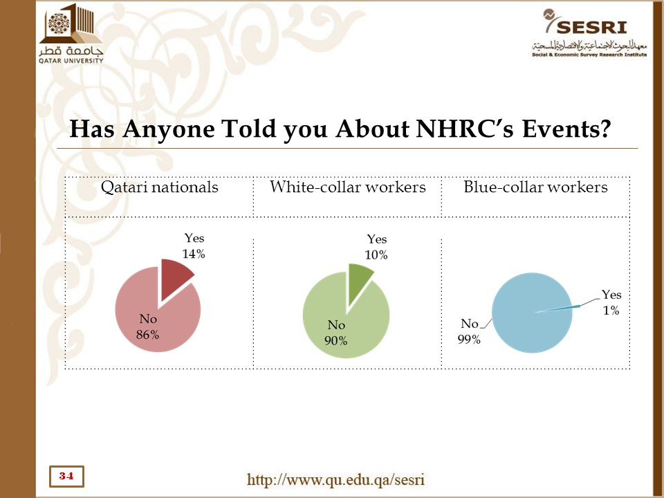 Has Anyone Told you About NHRC's Events? 34 Qatari nationals White-collar workersBlue-collar workers
