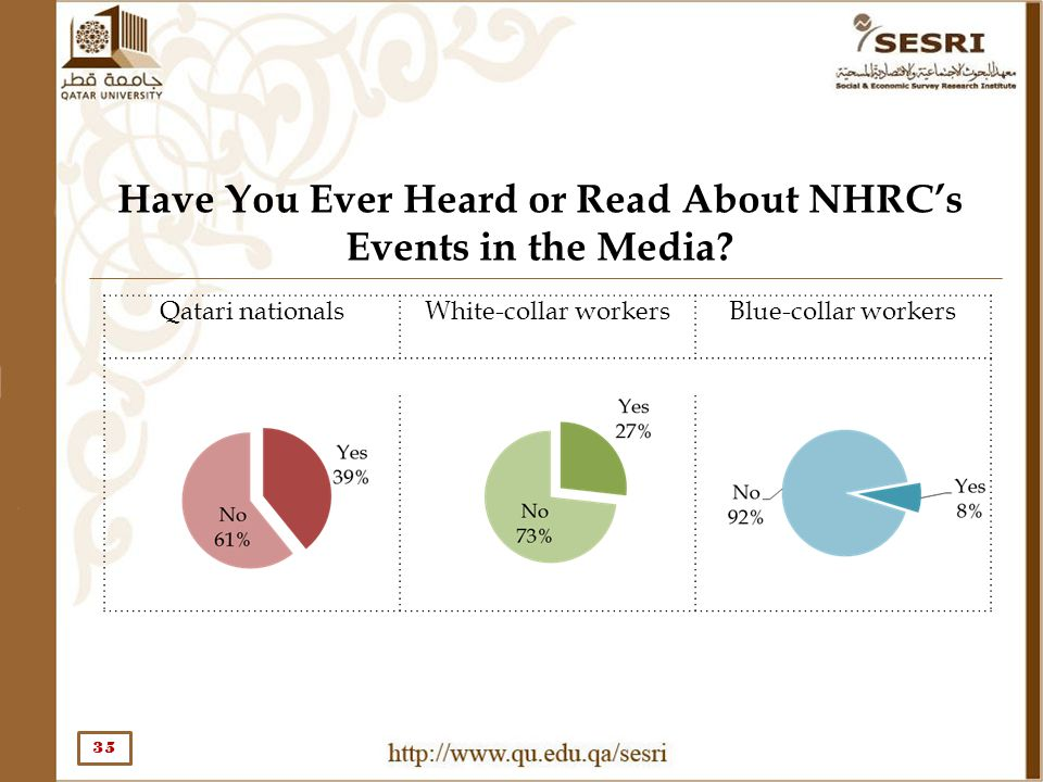 Have You Ever Heard or Read About NHRC's Events in the Media? 35 Qatari nationalsWhite-collar workersBlue-collar workers