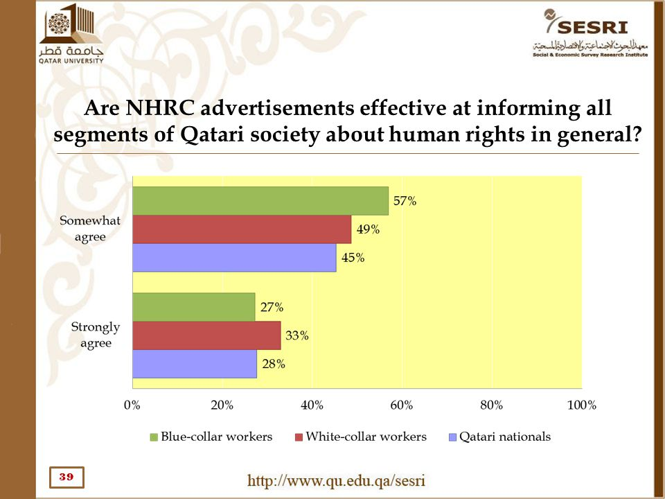 Are NHRC advertisements effective at informing all segments of Qatari society about human rights in general? 39
