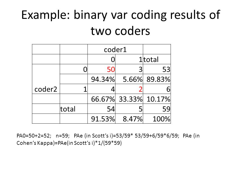 Example: binary var coding results of two coders coder1 01total coder2 050353 94.34%5.66%89.83% 1426 66.67%33.33%10.17% total54559 91.53%8.47%100% PA0