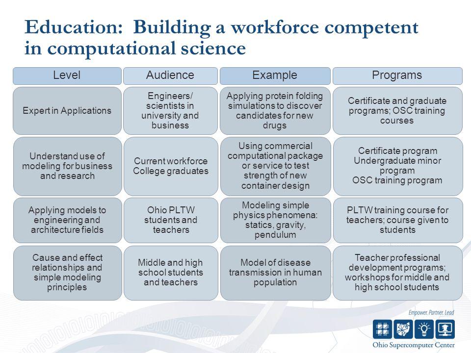 OSC's Workforce Development Program Ralph Regula School of Computational Science 29