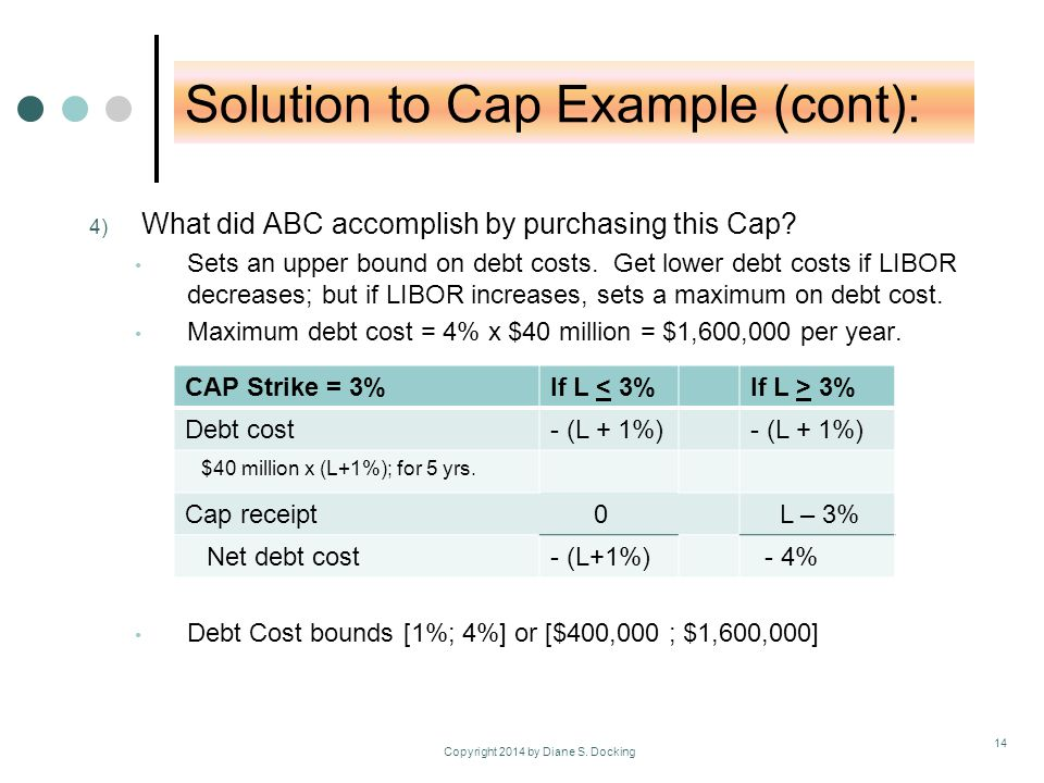 Solution to Cap Example (cont): 4) What did ABC accomplish by purchasing this Cap.