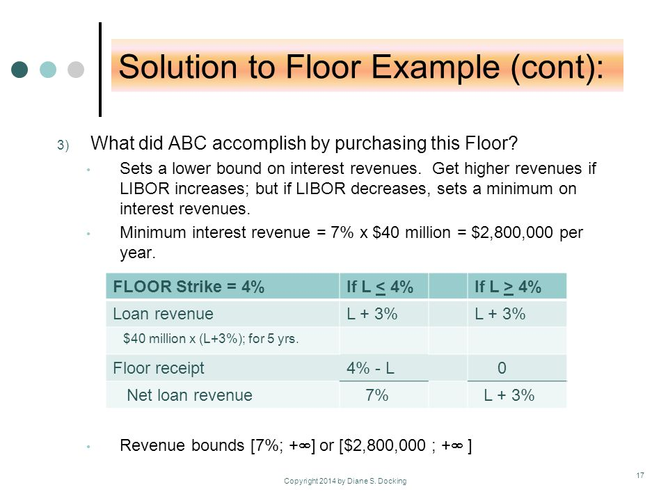 Solution to Floor Example (cont): 3) What did ABC accomplish by purchasing this Floor.