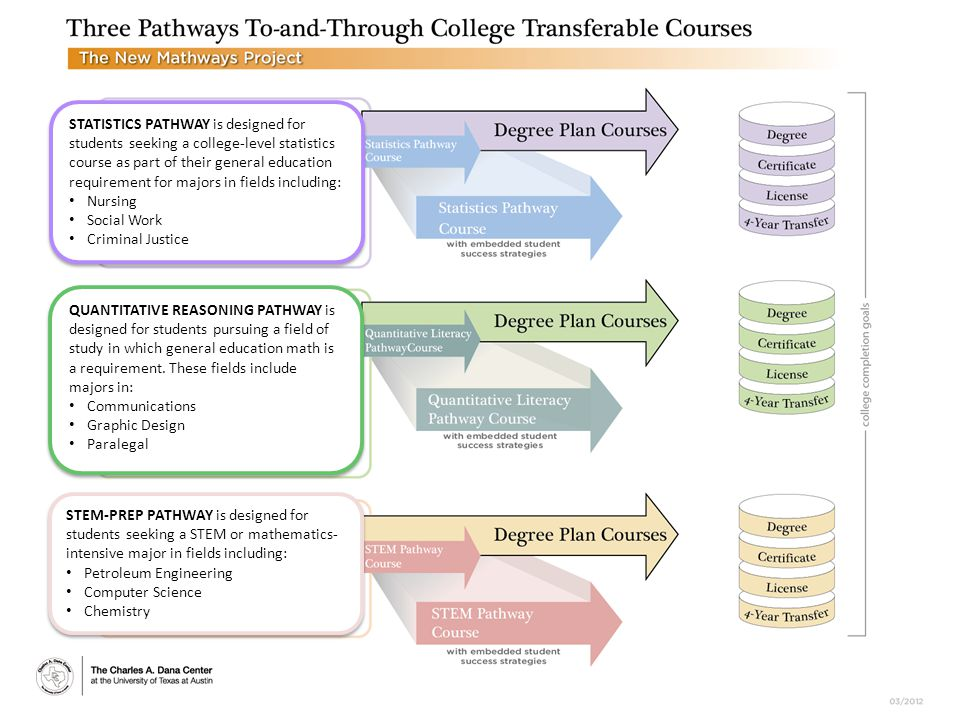 14 STATISTICS PATHWAY is designed for students seeking a college-level statistics course as part of their general education requirement for majors in fields including: Nursing Social Work Criminal Justice STATISTICS PATHWAY is designed for students seeking a college-level statistics course as part of their general education requirement for majors in fields including: Nursing Social Work Criminal Justice QUANTITATIVE REASONING PATHWAY is designed for students pursuing a field of study in which general education math is a requirement.