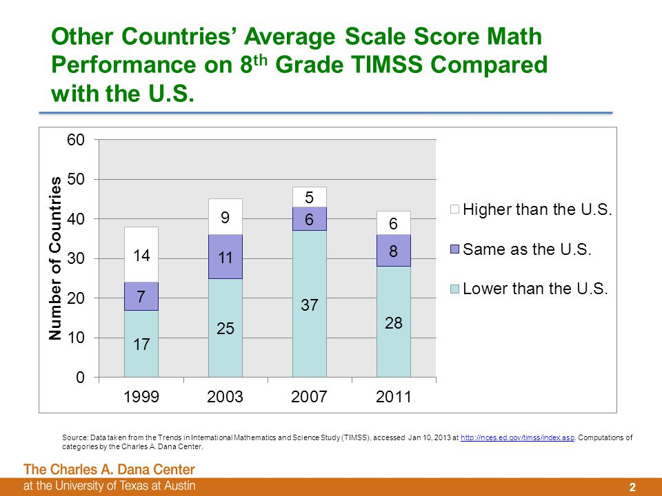 2 Other Countries' Average Scale Score Math Performance on 8 th Grade TIMSS Compared with the U.S.