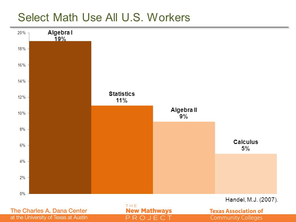 Select Math Use All U.S. Workers Handel, M.J. (2007).