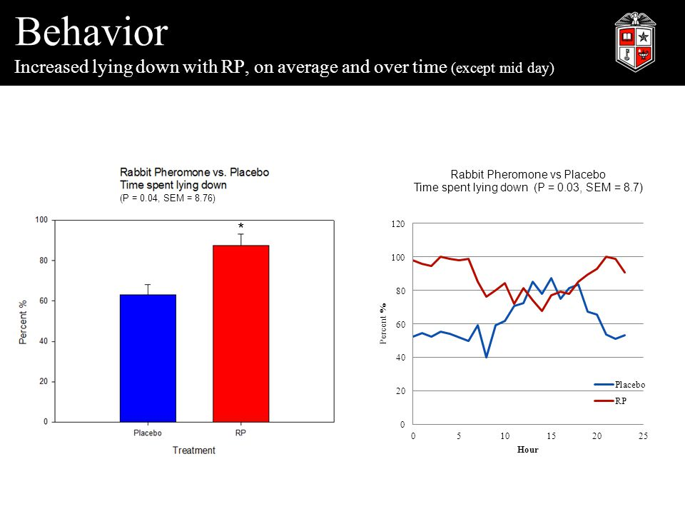Behavior Increased lying down with RP, on average and over time (except mid day) (P = 0.04, SEM = 8.76) *