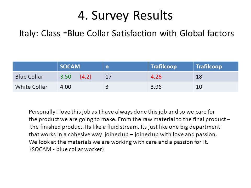 4. Survey Results Italy: Class - Blue Collar Satisfaction with Global factors SOCAMnTrafilcoop Blue Collar3.50 (4.2)174.2618 White Collar4.0033.9610 P