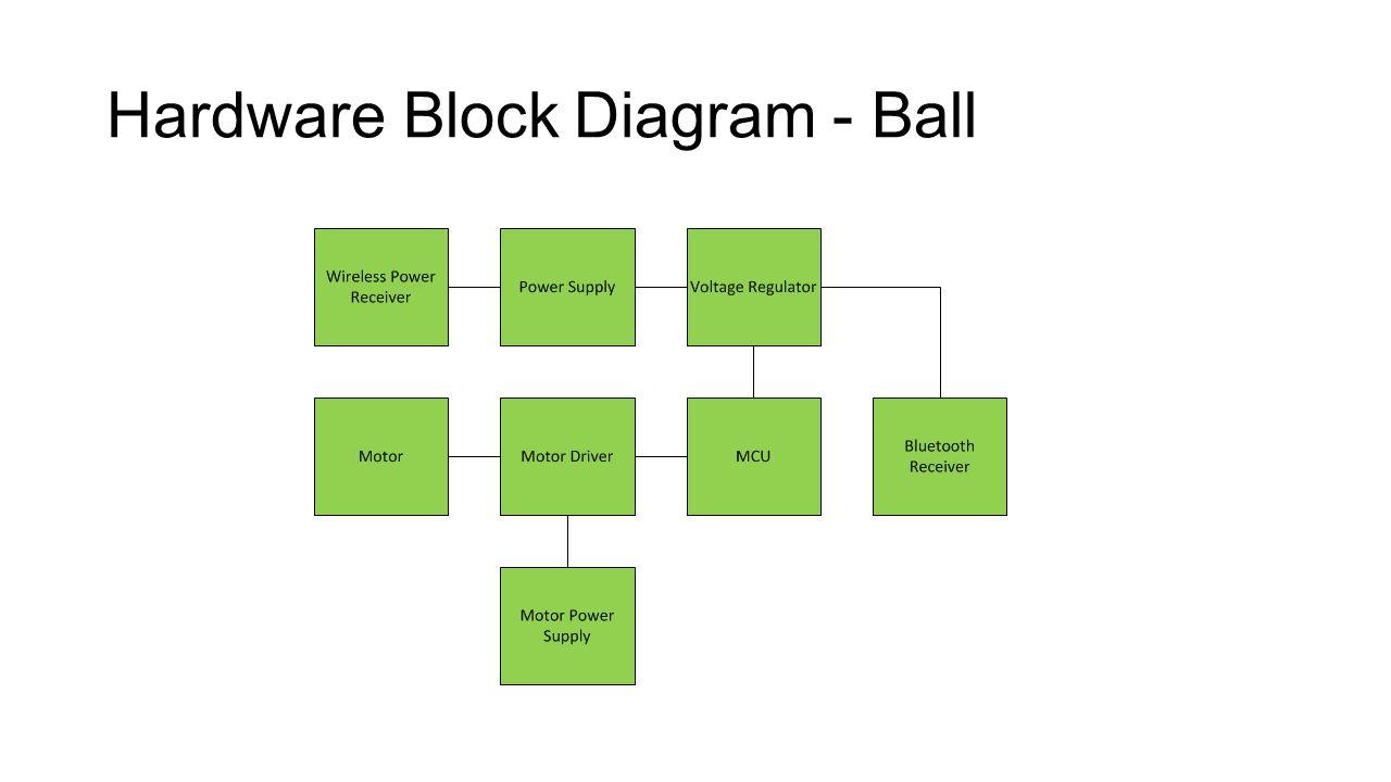 Hardware Block Diagram - Ball