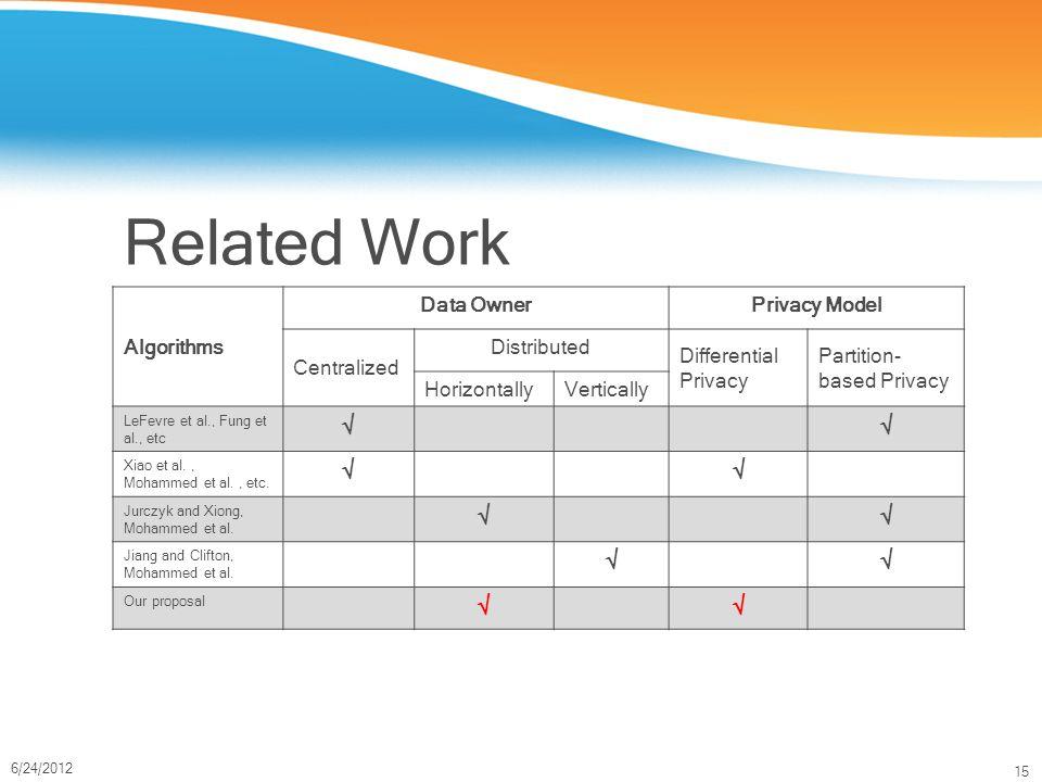 15 6/24/2012 Related Work Algorithms Data OwnerPrivacy Model Centralized Distributed Differential Privacy Partition- based Privacy HorizontallyVertically LeFevre et al., Fung et al., etc  Xiao et al., Mohammed et al., etc.