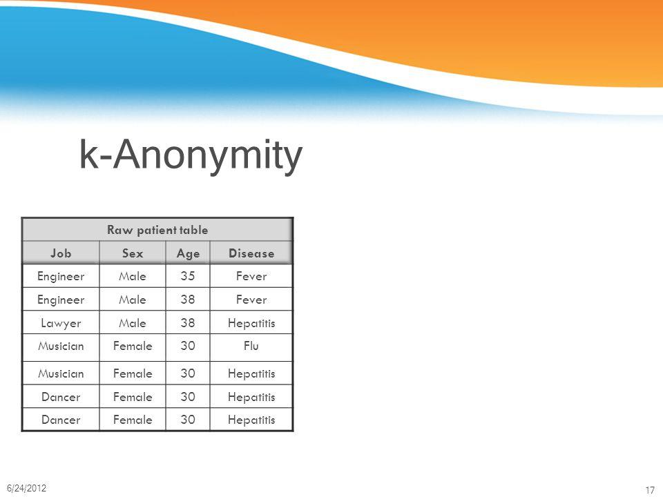 17 6/24/2012 k-Anonymity