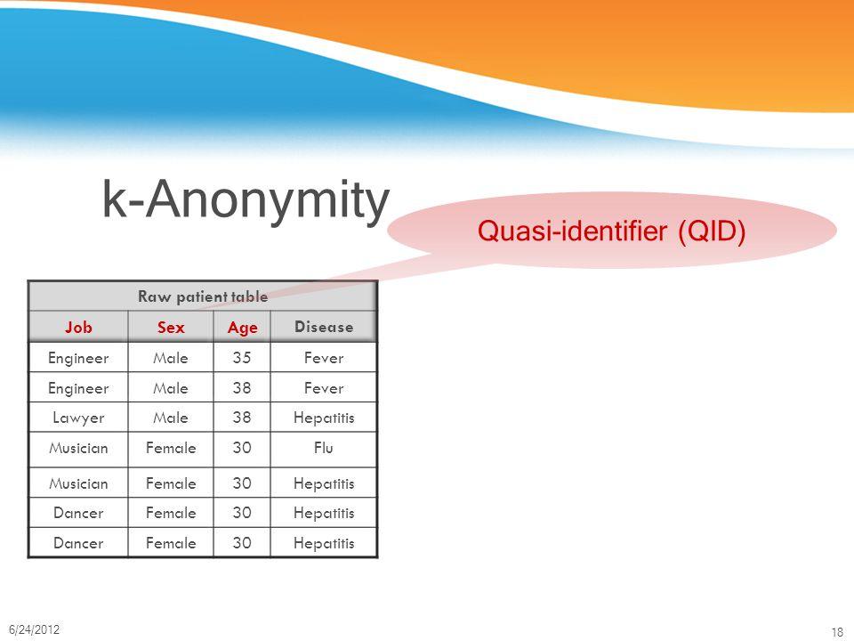18 6/24/2012 k-Anonymity Quasi-identifier (QID)