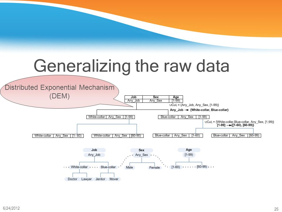 25 6/24/2012 Generalizing the raw data Distributed Exponential Mechanism (DEM)