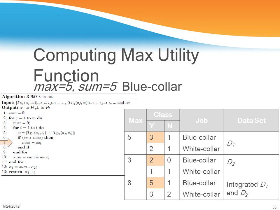 35 6/24/2012 Computing Max Utility Function max=5, sum=5 Blue-collar Max Class JobData Set YN 531Blue-collar D1D1 21White-collar 320Blue-collar D2D2 11White-collar 851Blue-collar Integrated D 1 and D 2 32White-collar