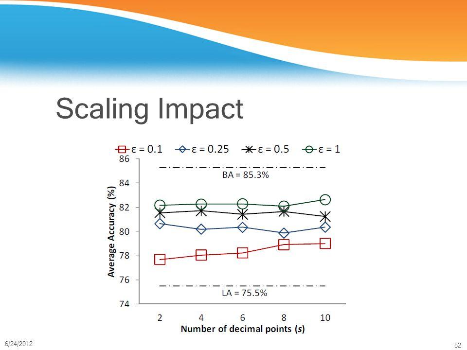 52 6/24/2012 Scaling Impact
