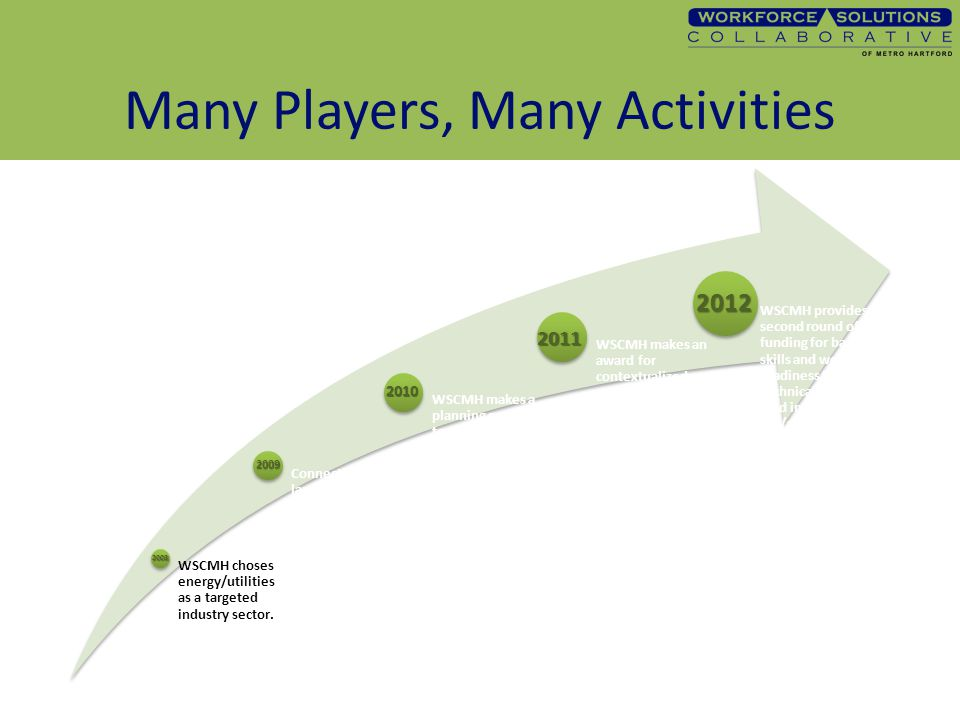 Many Players, Many Activities 2008 2009 2010 2011 2012