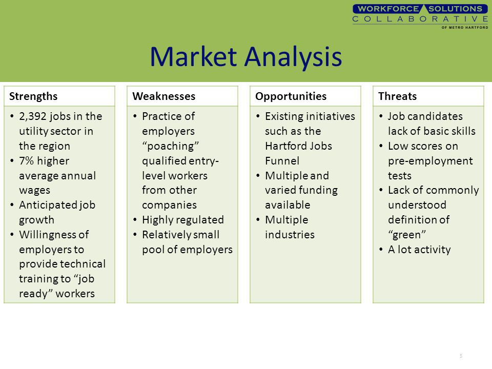 Market Analysis StrengthsWeaknessesOpportunitiesThreats 2,392 jobs in the utility sector in the region 7% higher average annual wages Anticipated job