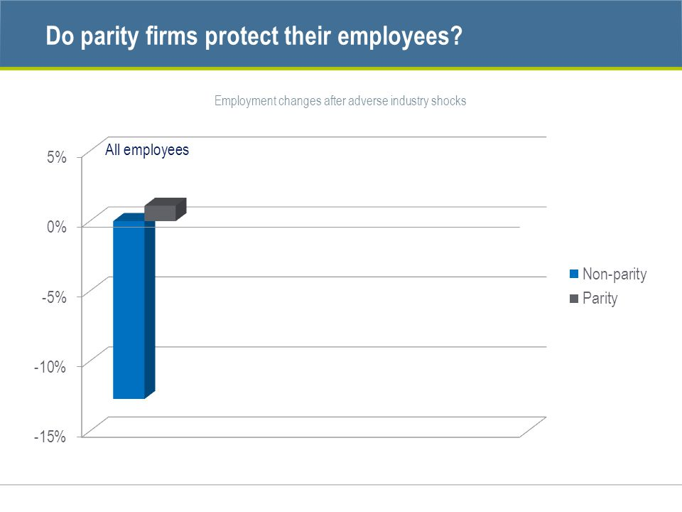 Employment changes after adverse industry shocks All employees
