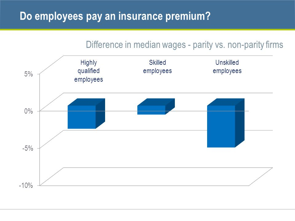 Difference in median wages - parity vs. non-parity firms Highly qualified employees Skilled employees Unskilled employees