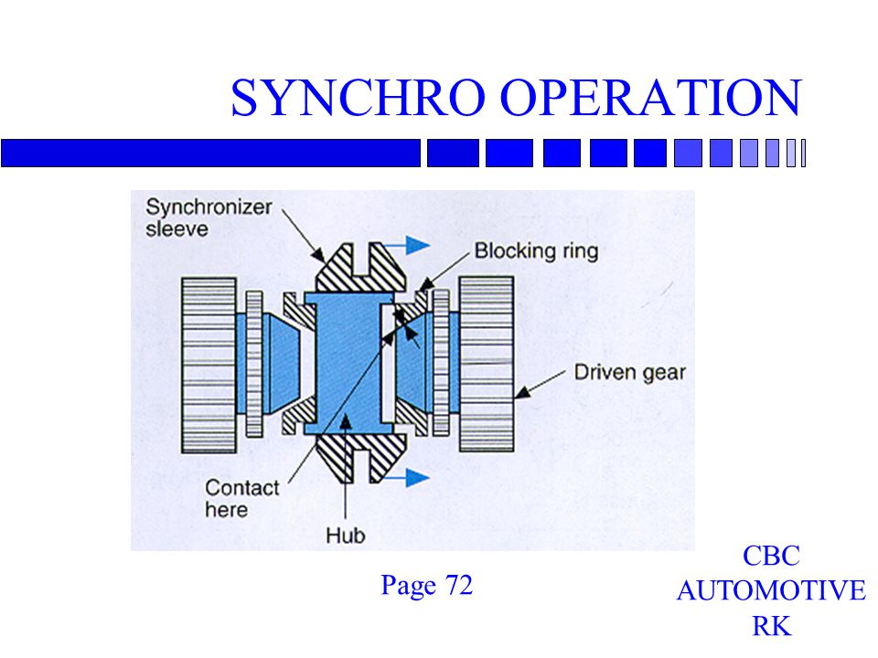 SYNCHRO OPERATION Page 72 CBC AUTOMOTIVE RK