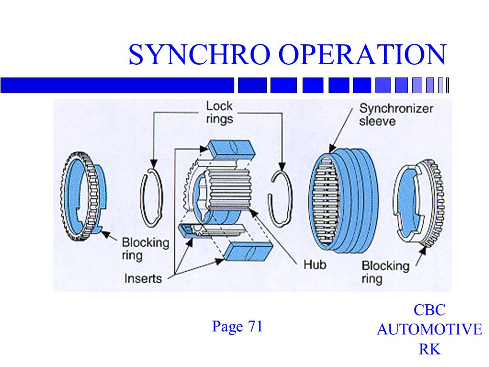 SYNCHRO OPERATION Page 71 CBC AUTOMOTIVE RK