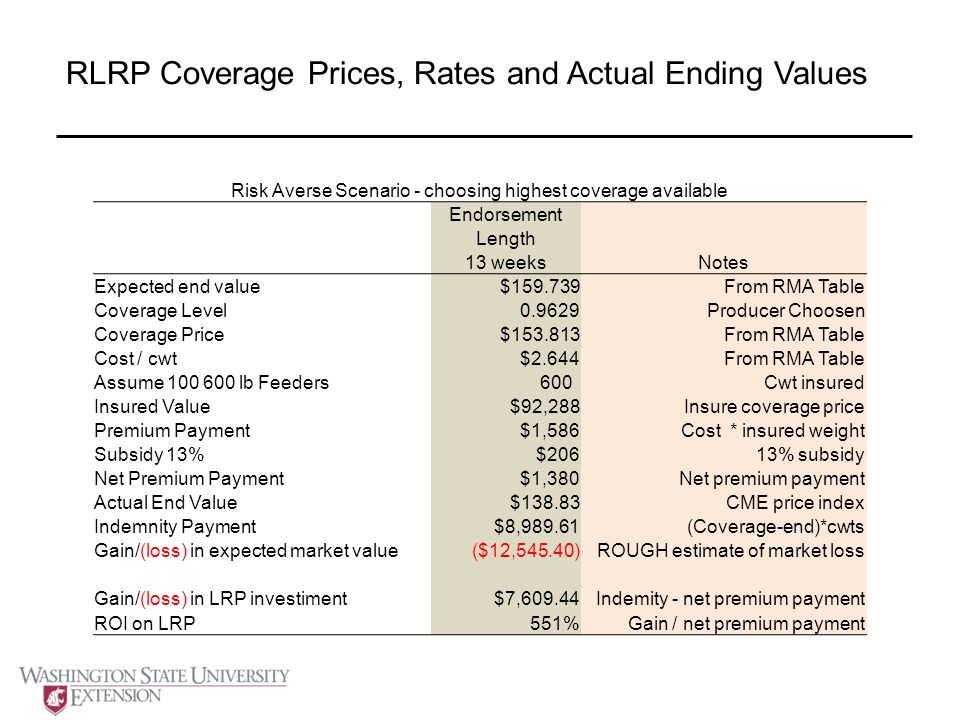 RLRP Coverage Prices, Rates and Actual Ending Values Risk Averse Scenario - choosing highest coverage available Endorsement Length 13 weeksNotes Expected end value$159.739From RMA Table Coverage Level0.9629Producer Choosen Coverage Price$153.813From RMA Table Cost / cwt$2.644From RMA Table Assume 100 600 lb Feeders 600Cwt insured Insured Value$92,288Insure coverage price Premium Payment$1,586Cost * insured weight Subsidy 13%$20613% subsidy Net Premium Payment$1,380Net premium payment Actual End Value$138.83CME price index Indemnity Payment$8,989.61(Coverage-end)*cwts Gain/(loss) in expected market value($12,545.40)ROUGH estimate of market loss Gain/(loss) in LRP investiment$7,609.44Indemity - net premium payment ROI on LRP551%Gain / net premium payment