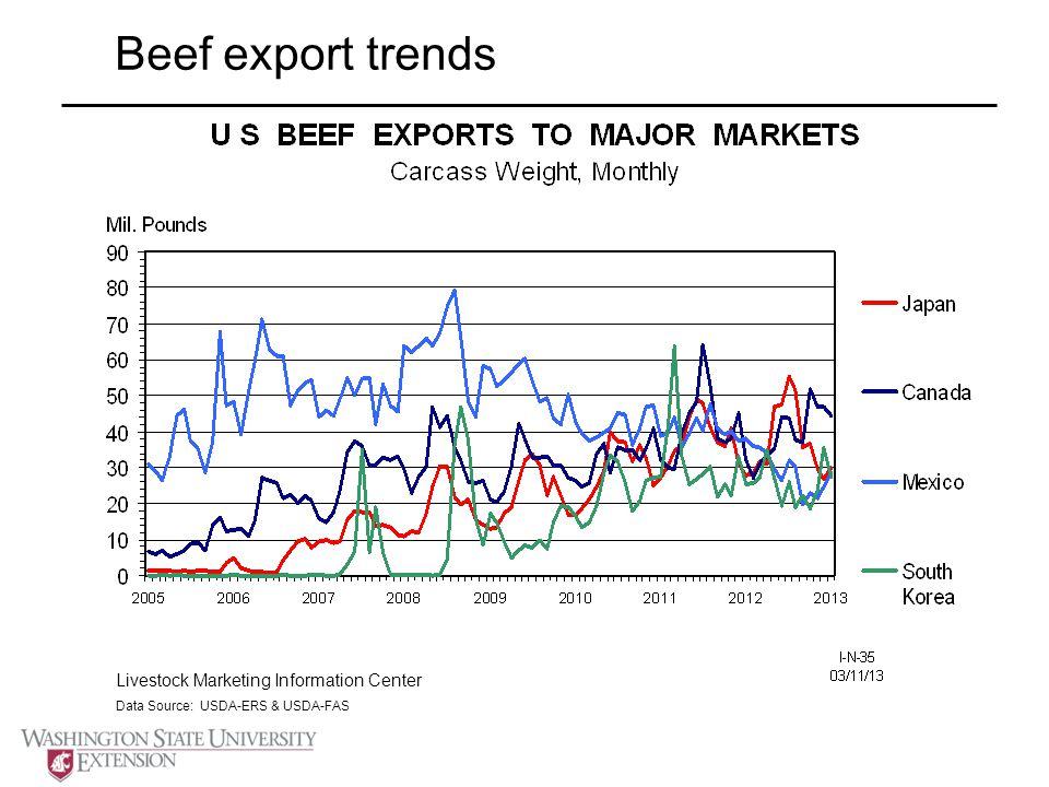 Beef export trends Livestock Marketing Information Center Data Source: USDA-ERS & USDA-FAS