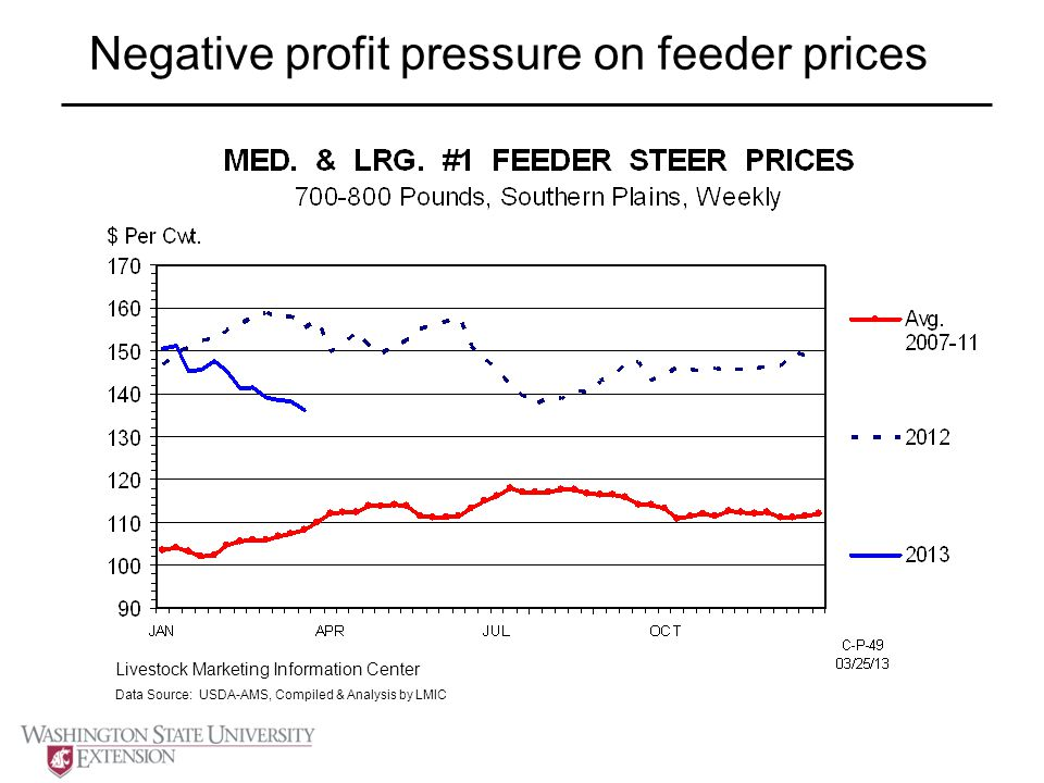 Negative profit pressure on feeder prices Livestock Marketing Information Center Data Source: USDA-AMS, Compiled & Analysis by LMIC