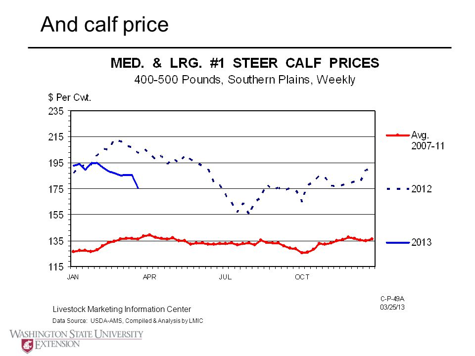 And calf price Livestock Marketing Information Center Data Source: USDA-AMS, Compiled & Analysis by LMIC