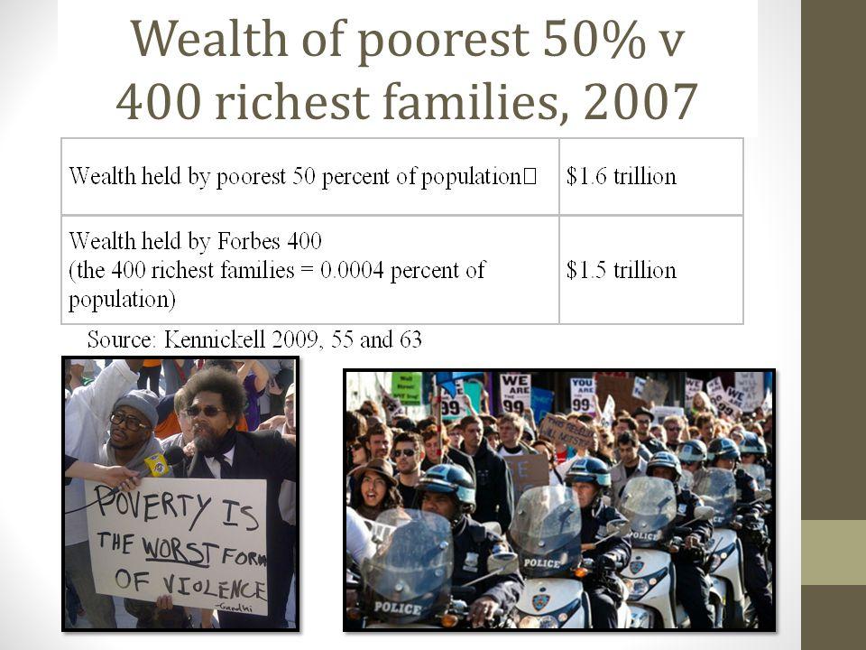 Wealth of poorest 50% v 400 richest families, 2007
