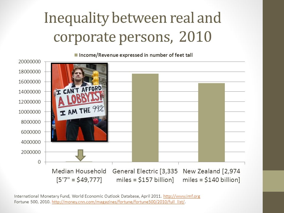 Inequality between real and corporate persons, 2010 International Monetary Fund, World Economic Outlook Database, April 2011.