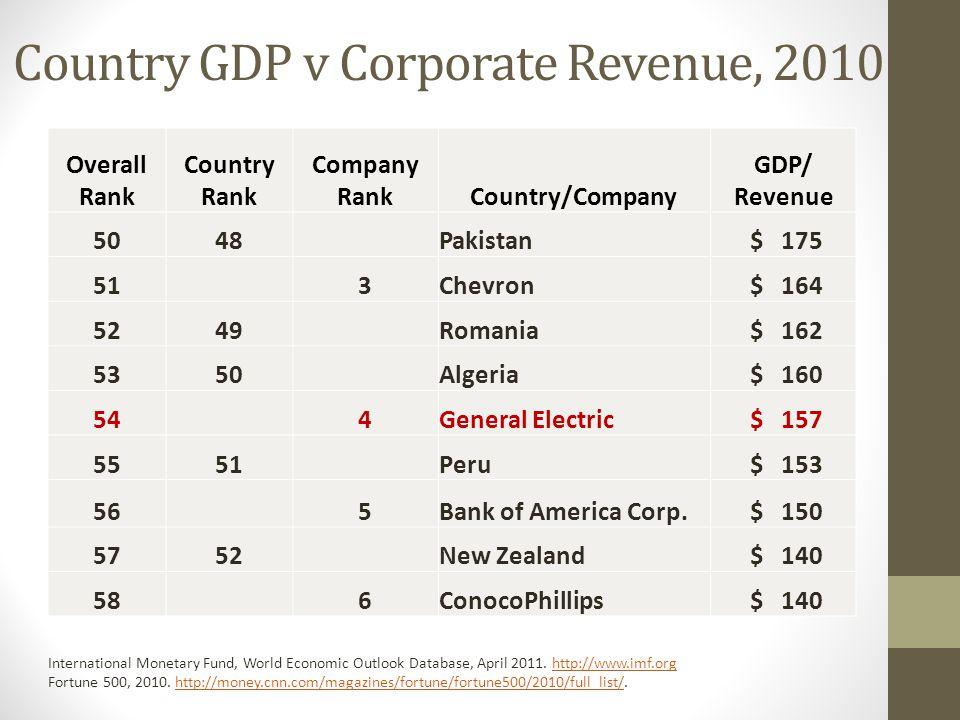 Country GDP v Corporate Revenue, 2010 Overall Rank Country Rank Company RankCountry/Company GDP/ Revenue 5048Pakistan $ 175 513Chevron $ 164 5249Roman