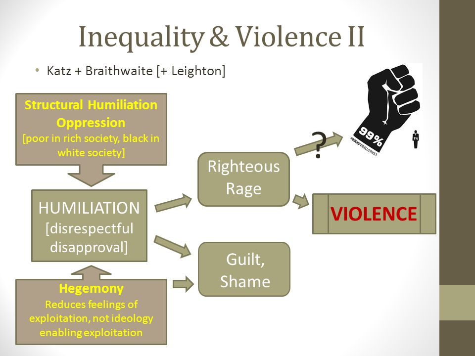 Inequality & Violence II Katz + Braithwaite [+ Leighton] HUMILIATION [disrespectful disapproval] Righteous Rage Guilt, Shame VIOLENCE Structural Humiliation Oppression [poor in rich society, black in white society] Hegemony Reduces feelings of exploitation, not ideology enabling exploitation