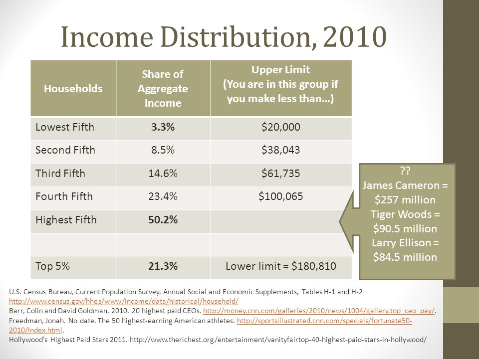 Income Distribution, 2010 Households Share of Aggregate Income Upper Limit (You are in this group if you make less than…) Lowest Fifth3.3%$20,000 Second Fifth8.5%$38,043 Third Fifth14.6%$61,735 Fourth Fifth23.4%$100,065 Highest Fifth50.2% Top 5%21.3%Lower limit = $180,810 U.S.