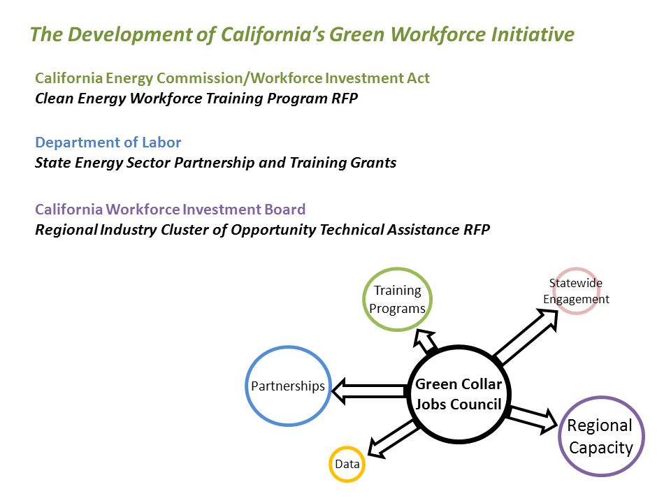 Partnerships Data Regional Capacity Statewide Engagement Training Programs The Development of California's Green Workforce Initiative California Energy Commission/Workforce Investment Act Clean Energy Workforce Training Program RFP Department of Labor State Energy Sector Partnership and Training Grants California Workforce Investment Board Regional Industry Cluster of Opportunity Technical Assistance RFP Green Collar Jobs Council